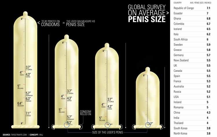Condom need i size which do of Condom Size